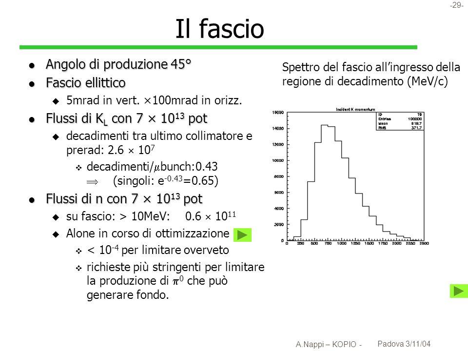-30- A.Nappi – KOPIO - Padova 3/11/04 Parametri del fascio l Angolo di produzione 45° l Fascio ellittico u 5mrad in vert.