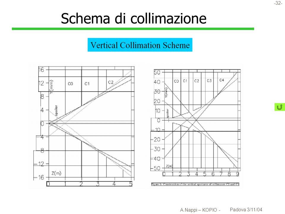-33- A.Nappi – KOPIO - Padova 3/11/04 Misura dei l Direzione u Preradiatore di bassa densità Risoluzione 25mrad a 250MeV ( E –0.7 ) l Energia u Calorimetro Shashlik + preradiatore v Shashlik da solo, su test beam, ha dato 2.9%/ E v Combinando le due misure, studi Monte-Carlo indicano la possibilità di raggiungere una risoluzione del 2.7%/ E l Tempo (t) 0.2 ns