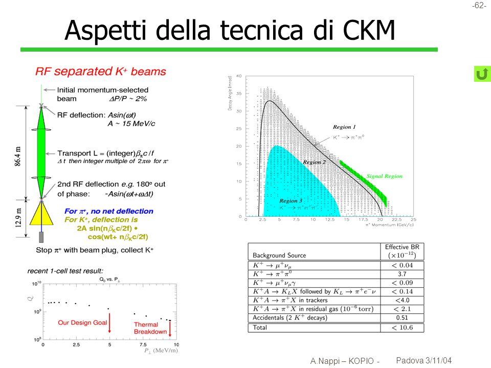 -63- A.Nappi – KOPIO - Padova 3/11/04 K + + al CERN l LOI a VILLARS u Fascio non separato di 70GeV per misura decadimento in volo v Rate sul fascio ~ 1GHz u Ridondanza nella determinazione dellimpulso del fascio v Due piani di pixel Spessore totale: < 1% X 0 Risoluzione temporale ~ 100ps v 1 piano di micro-megas in modo TPC con micromesh u Ridondanza nella misura dellimpulso del pione v Doppio spettrometro u Veto per muoni a campionamento fine