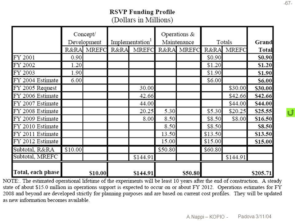 -68- A.Nappi – KOPIO - Padova 3/11/04 Iter politico dellesperimento l Proposto come MRE (insieme a MECO) allNSF nel novembre 1999 l Approvato dal NSB nellottobre 2000 u Richiesto TDR u BNL coinvolto per review locali l 2002 u Raccomandazione dellHEPAP subpanel u Finanziamento di 7.2M$ in Canada ( CFI ) u Menzionato come approvato nel budget NSF senza scala di tempi l 2004 u Finanziamento di 6M$ per advanced planning u Primi fondi per la costruzione inclusi nella NSF budget request to congress per il 2005