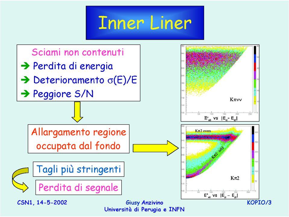 -72- A.Nappi – KOPIO - Padova 3/11/04 Inner liner: segnale/fondo l Effetto delle code di risoluzione in energia dovuto a leakage dal bordo interno u Risultati simulazione con Monte-Carlo veloce ( parametrizzazione delle code ) l Angle 0: u Parametrizzazione della risposta (vs E, d) per incidenza normale l AngleY u Parametrizzazione della risposta (vs E, d,θ) l Con incidenza ad angolo e senza I.L.