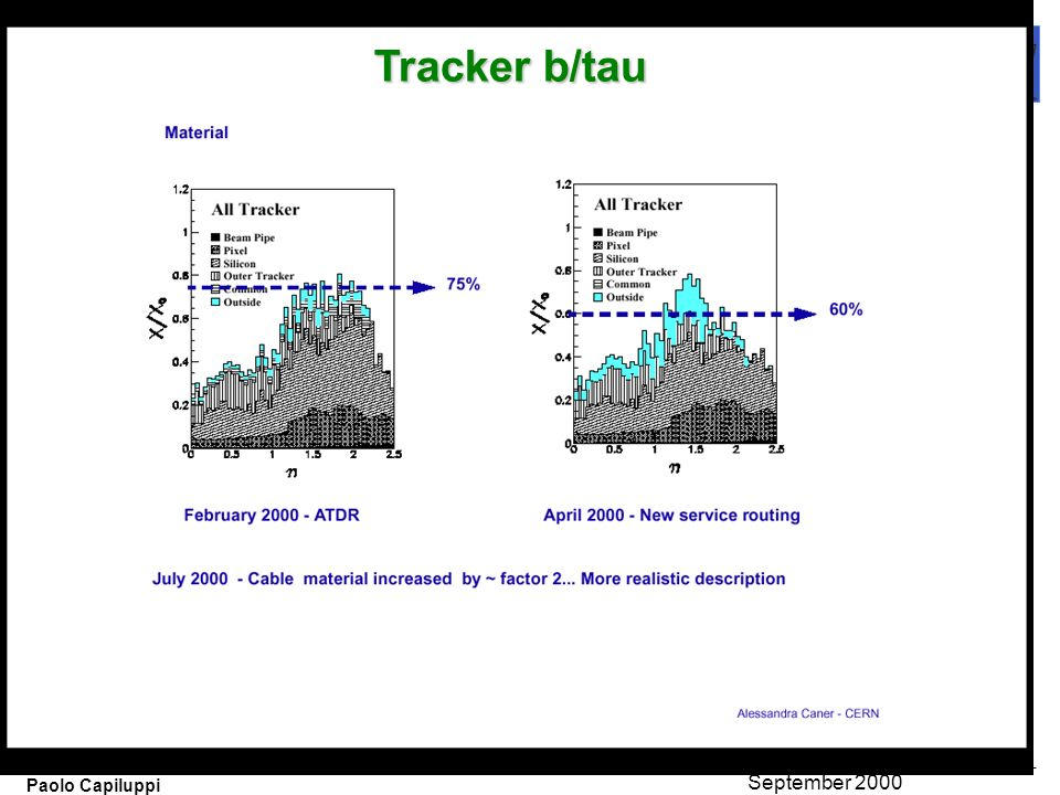 11 Paolo Capiluppi September 2000 Tracker b/tau