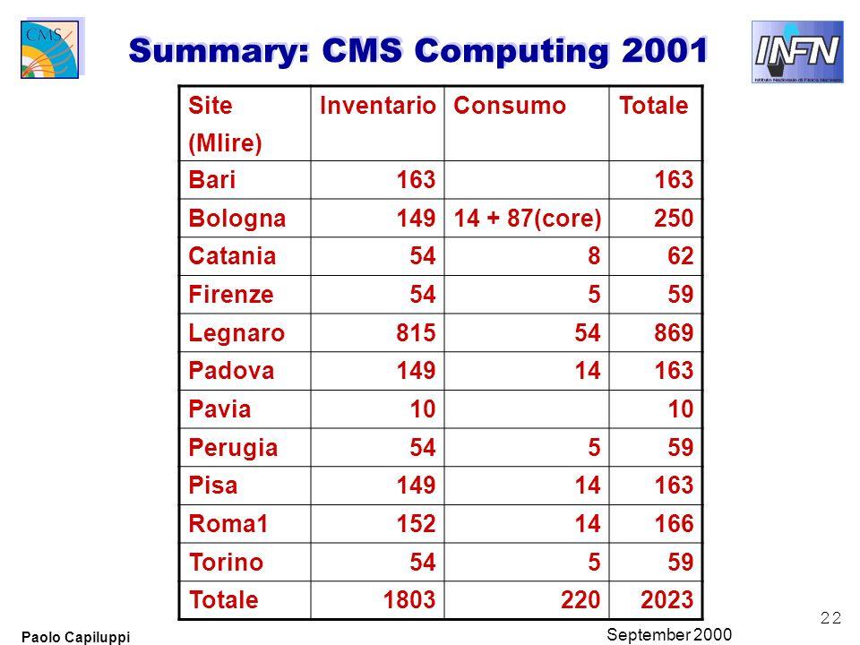 22 Paolo Capiluppi September 2000 Summary: CMS Computing 2001 Site (Mlire) InventarioConsumoTotale Bari163 Bologna14914 + 87(core)250 Catania54862 Firenze54559 Legnaro81554869 Padova14914163 Pavia10 Perugia54559 Pisa14914163 Roma115214166 Torino54559 Totale18032202023