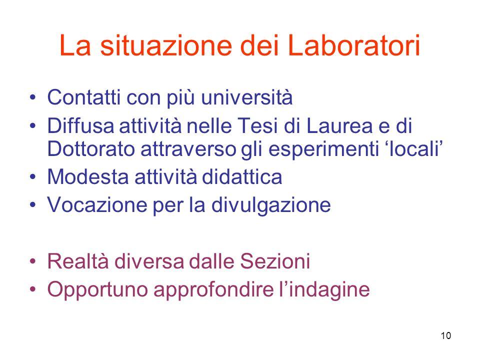 10 La situazione dei Laboratori Contatti con più università Diffusa attività nelle Tesi di Laurea e di Dottorato attraverso gli esperimenti locali Mod