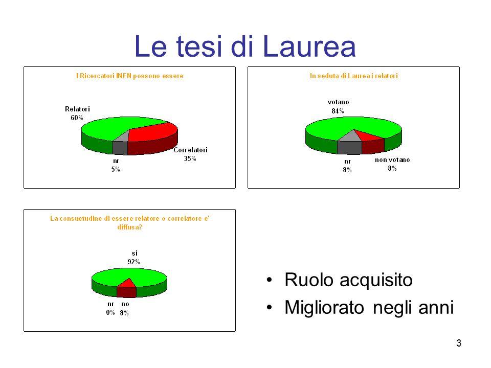 3 Le tesi di Laurea Ruolo acquisito Migliorato negli anni