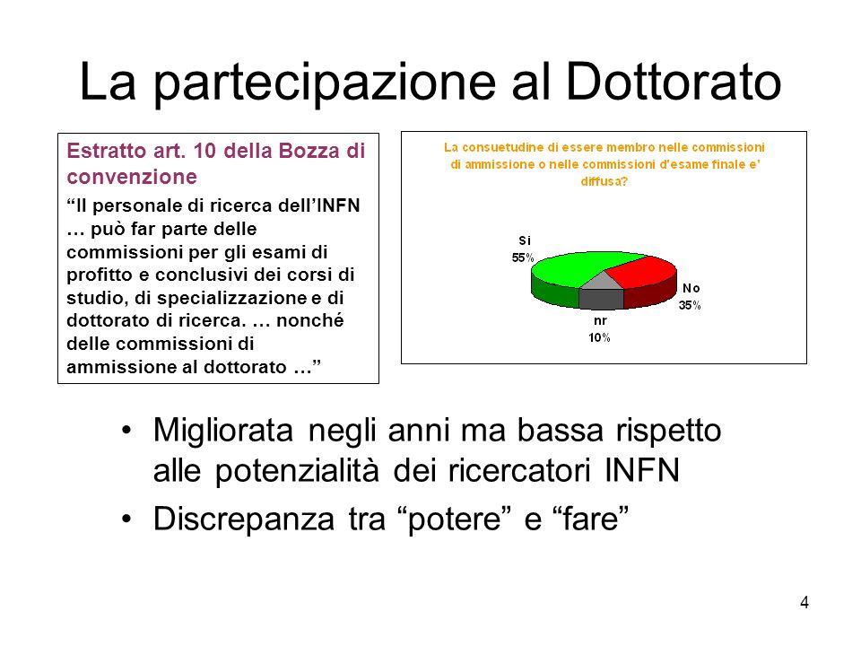 4 La partecipazione al Dottorato Migliorata negli anni ma bassa rispetto alle potenzialità dei ricercatori INFN Discrepanza tra potere e fare Estratto art.