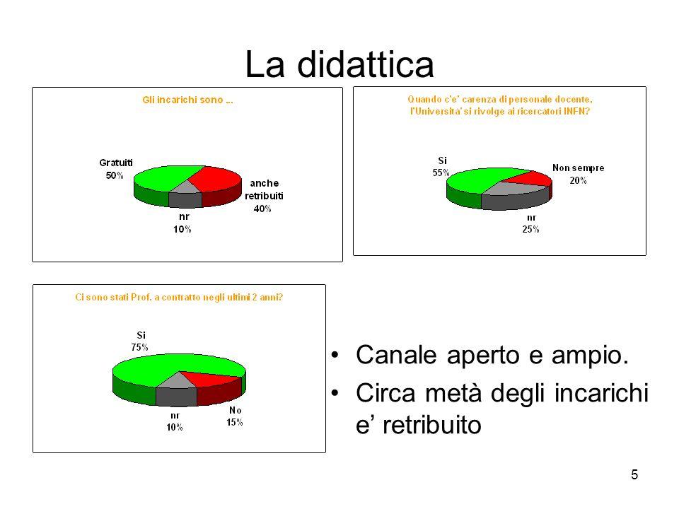 5 La didattica Canale aperto e ampio. Circa metà degli incarichi e retribuito