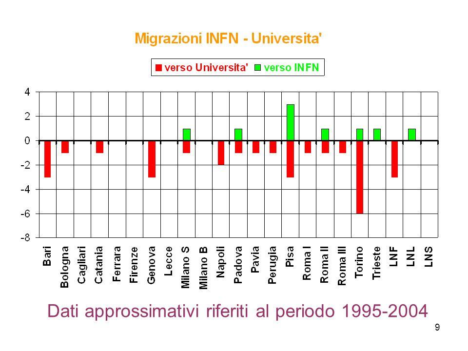 9 Dati approssimativi riferiti al periodo 1995-2004
