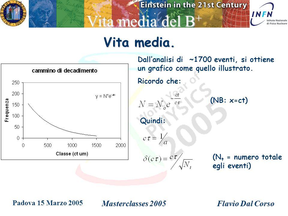 Padova 15 Marzo 2005 Masterclasses 2005Flavio Dal Corso Vita media del B + Dallanalisi di ~1700 eventi, si ottiene un grafico come quello illustrato.