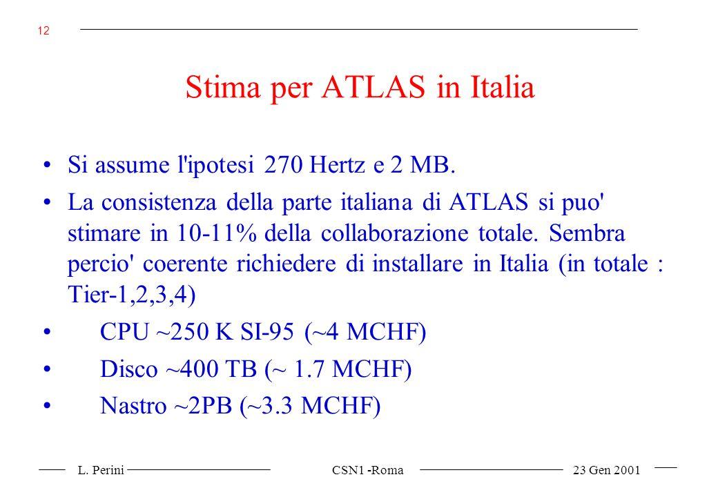 L. Perini CSN1 -Roma 23 Gen 2001 12 Stima per ATLAS in Italia Si assume l ipotesi 270 Hertz e 2 MB.