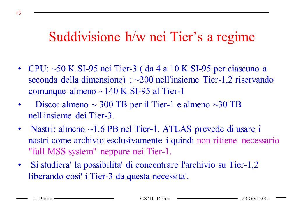 L. Perini CSN1 -Roma 23 Gen 2001 13 Suddivisione h/w nei Tiers a regime CPU: ~50 K SI-95 nei Tier-3 ( da 4 a 10 K SI-95 per ciascuno a seconda della d