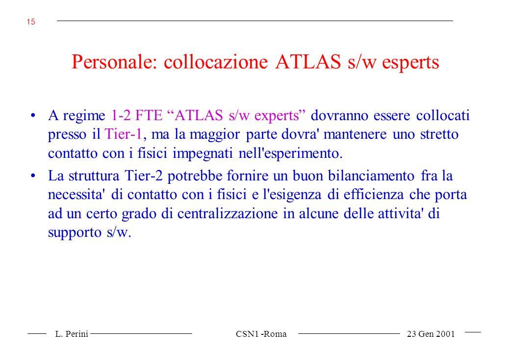 L. Perini CSN1 -Roma 23 Gen 2001 15 Personale: collocazione ATLAS s/w esperts A regime 1-2 FTE ATLAS s/w experts dovranno essere collocati presso il T