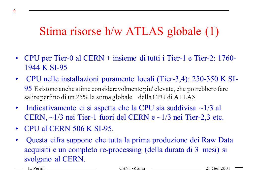 L. Perini CSN1 -Roma 23 Gen 2001 9 Stima risorse h/w ATLAS globale (1) CPU per Tier-0 al CERN + insieme di tutti i Tier-1 e Tier-2: 1760- 1944 K SI-95