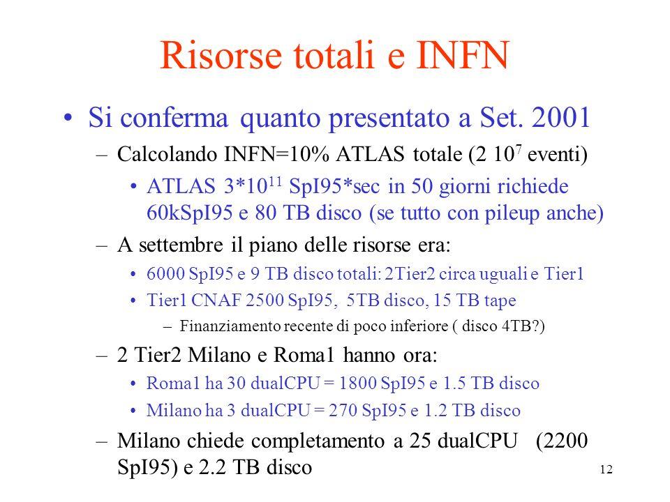 12 Risorse totali e INFN Si conferma quanto presentato a Set.
