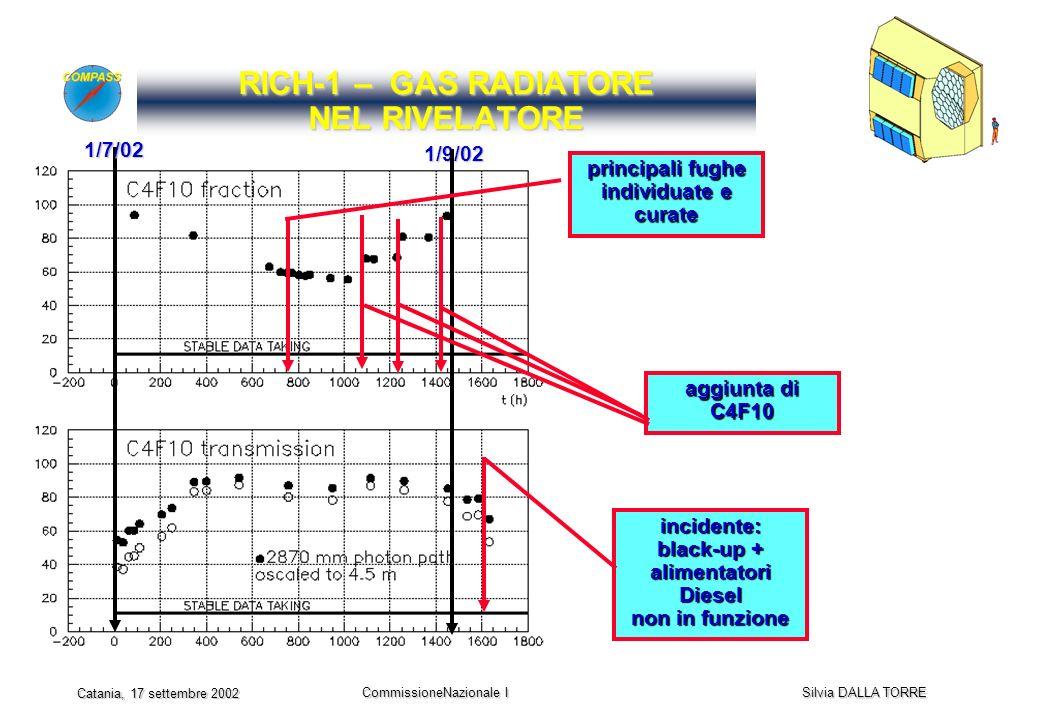 CommissioneNazionale I Silvia DALLA TORRE Catania, 17 settembre 2002 RICH-1 – GAS RADIATORE NEL RIVELATORE 1/7/02 1/9/02 principali fughe individuate e curate aggiunta di C4F10 incidente: black-up + alimentatori Diesel non in funzione