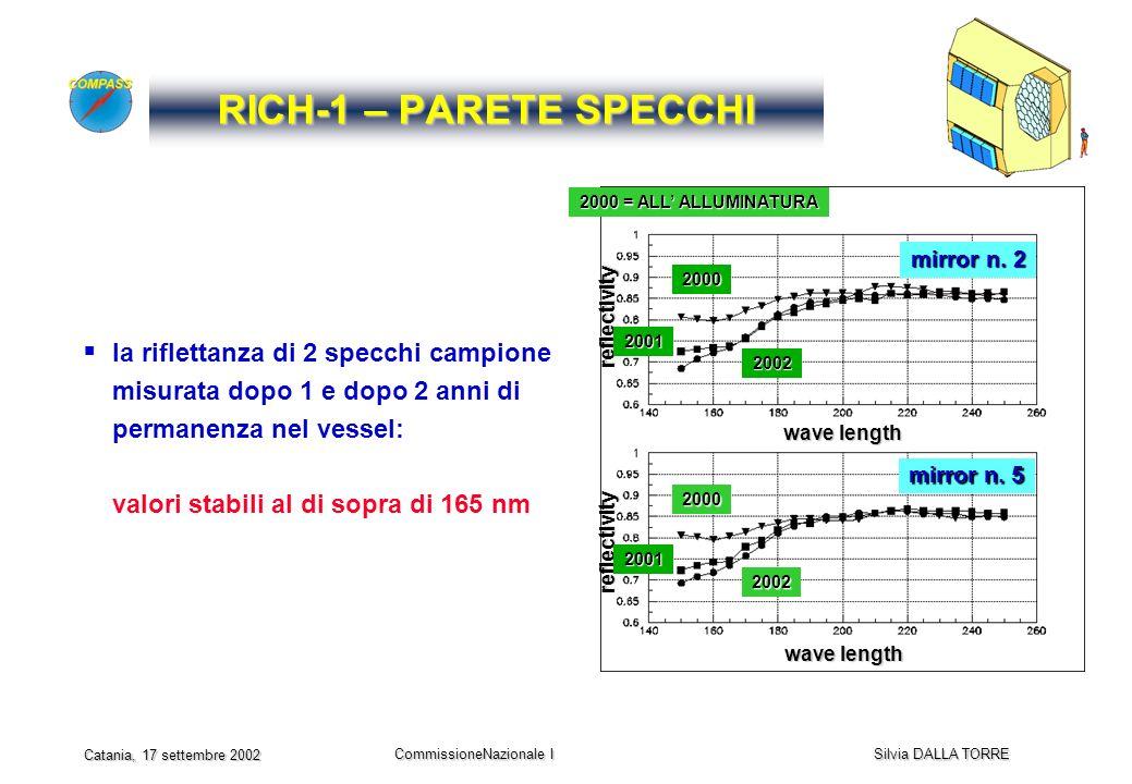 CommissioneNazionale I Silvia DALLA TORRE Catania, 17 settembre 2002 RICH-1 – PARETE SPECCHI la riflettanza di 2 specchi campione misurata dopo 1 e dopo 2 anni di permanenza nel vessel: valori stabili al di sopra di 165 nm mirror n.