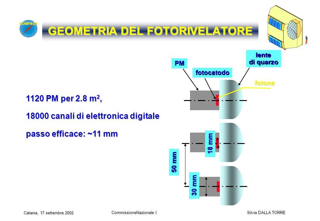 CommissioneNazionale I Silvia DALLA TORRE Catania, 17 settembre 2002 GEOMETRIA DEL FOTORIVELATORE lente di quarzo fotocatodo PM 50 mm 30 mm 18 mm 1120 PM per 2.8 m 2, 18000 canali di elettronica digitale passo efficace: ~11 mm fotone