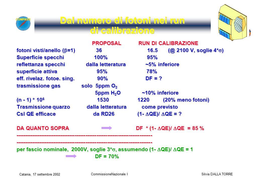 CommissioneNazionale I Silvia DALLA TORRE Catania, 17 settembre 2002 Dal numero di fotoni nei run di calibrazione PROPOSAL RUN DI CALIBRAZIONE PROPOSAL RUN DI CALIBRAZIONE fotoni visti/anello ( =1) 36 16.5 (@ 2100 V, soglie 4* ) Superficie specchi 100% 95% reflettanza specchi dalla letteratura ~5% inferiore superficie attiva 95% 78% eff.