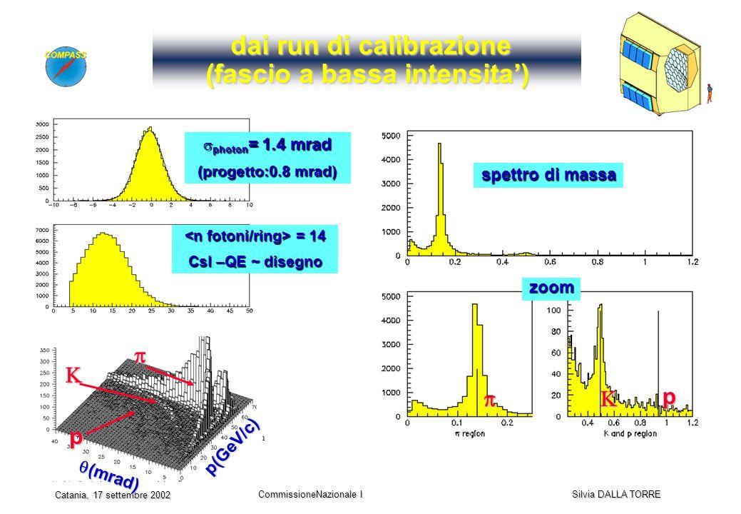 CommissioneNazionale I Silvia DALLA TORRE Catania, 17 settembre 2002 dai run di calibrazione (fascio a bassa intensita) dai run di calibrazione (fascio a bassa intensita) photon = 1.4 mrad photon = 1.4 mrad (progetto:0.8 mrad) p zoom spettro di massa p(GeV/c) (mrad) (mrad) p = 14 = 14 CsI –QE ~ disegno