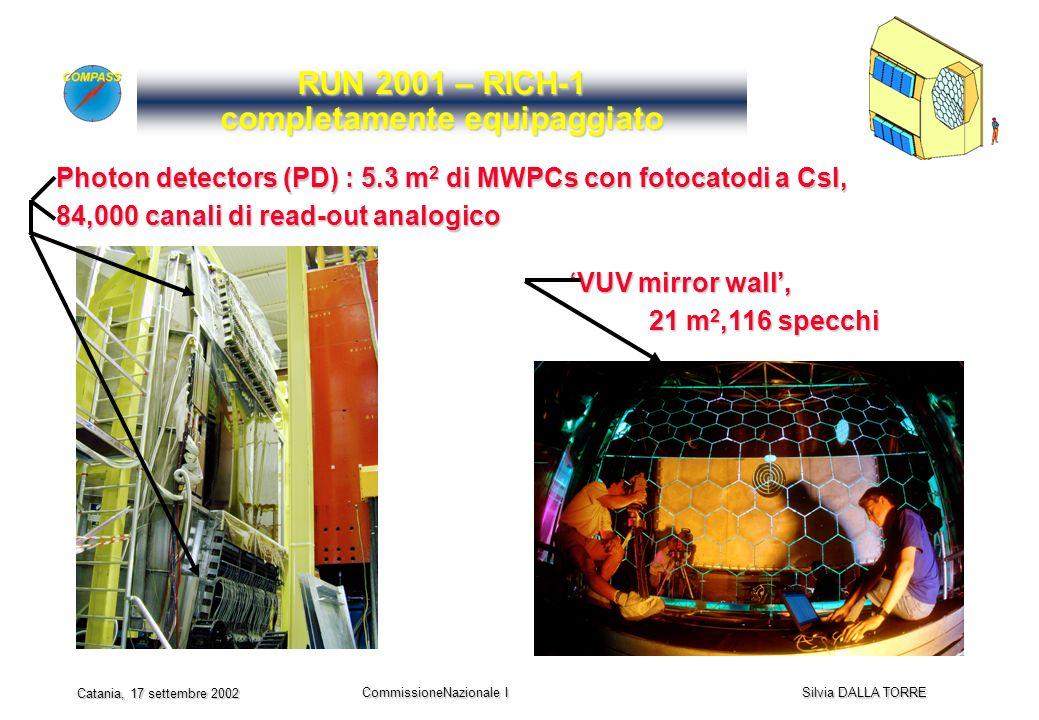 CommissioneNazionale I Silvia DALLA TORRE Catania, 17 settembre 2002 RUN 2001 – RICH-1 completamente equipaggiato Photon detectors (PD) : 5.3 m 2 di MWPCs con fotocatodi a CsI, 84,000 canali di read-out analogico VUV mirror wall, VUV mirror wall, 21 m 2,116 specchi 21 m 2,116 specchi