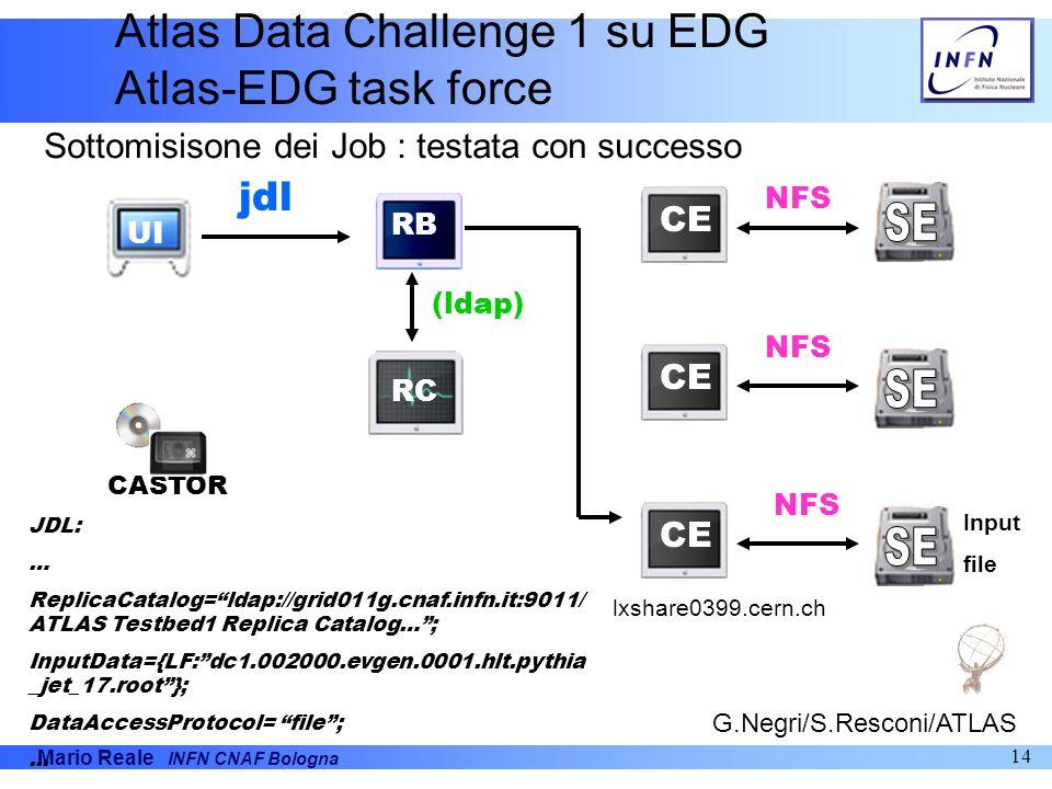 Mario Reale INFN CNAF Bologna 14 UI CASTOR CE RB RC CE jdl (ldap) JDL: … ReplicaCatalog=ldap://grid011g.cnaf.infn.it:9011/ ATLAS Testbed1 Replica Cata