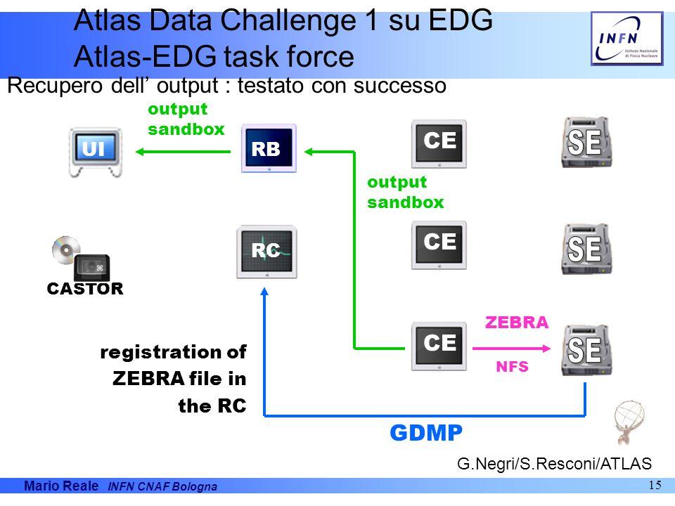 Mario Reale INFN CNAF Bologna 15 UI CASTOR CE RB RC CE ZEBRA registration of ZEBRA file in the RC GDMP output sandbox NFS Atlas Data Challenge 1 su ED
