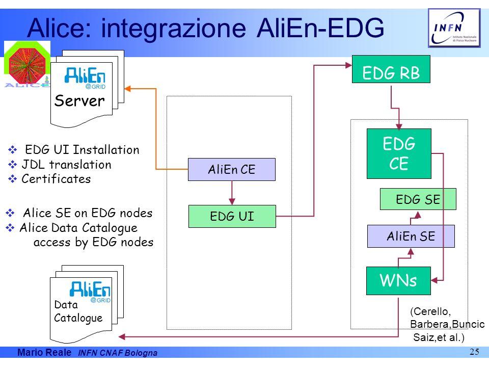Mario Reale INFN CNAF Bologna 25 Server EDG CE AliEn CE EDG SE Data Catalogue EDG RB WNs EDG UI AliEn SE Alice SE on EDG nodes Alice Data Catalogue ac