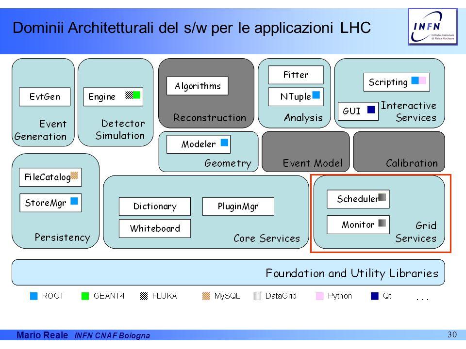 Mario Reale INFN CNAF Bologna 30 Dominii Architetturali del s/w per le applicazioni LHC