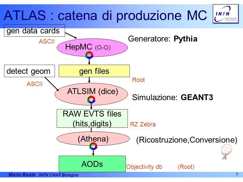 Mario Reale INFN CNAF Bologna 6 CMS : catena di produzione MC Pythia gen data cards detect geom Gen files Generatore: Pythia Ricost/digitizzazione- Copia sui db di Objectivity ObjectivityDB Ntuples (gen files) CMSIMSimulazione: GEANT3 Hbook Zebra ASCII ASCII-db SIM cards ooDigi ORCA-COBRA ooHits FZ-files Zebra