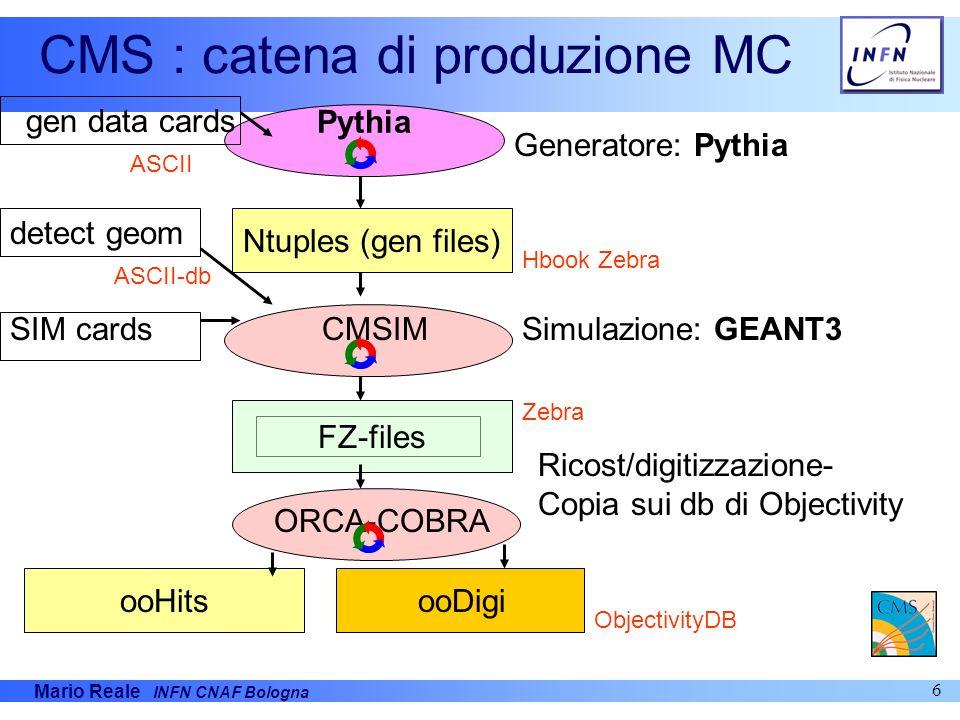 Mario Reale INFN CNAF Bologna 7 LHCb : catena di produzione MC gen data cards detect geom SICBMC/Gauss RAWH files Brunel OODSTs Generatore: Pythia Simulazione:GEANT3 Ricostruzione RZ Zebra Root ASCII