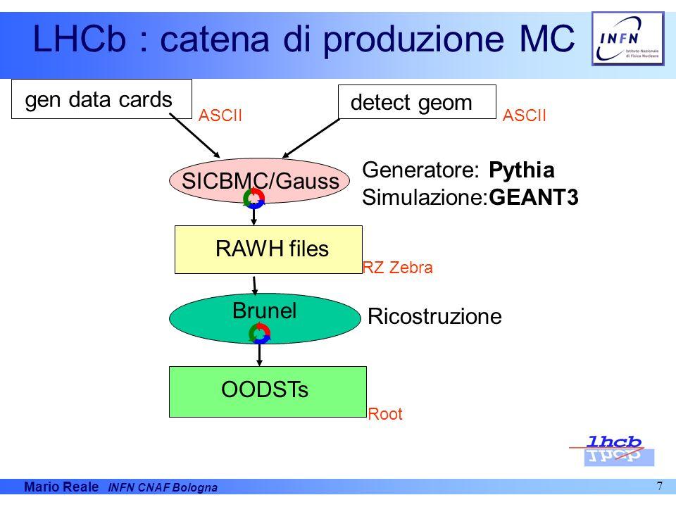Mario Reale INFN CNAF Bologna 7 LHCb : catena di produzione MC gen data cards detect geom SICBMC/Gauss RAWH files Brunel OODSTs Generatore: Pythia Sim