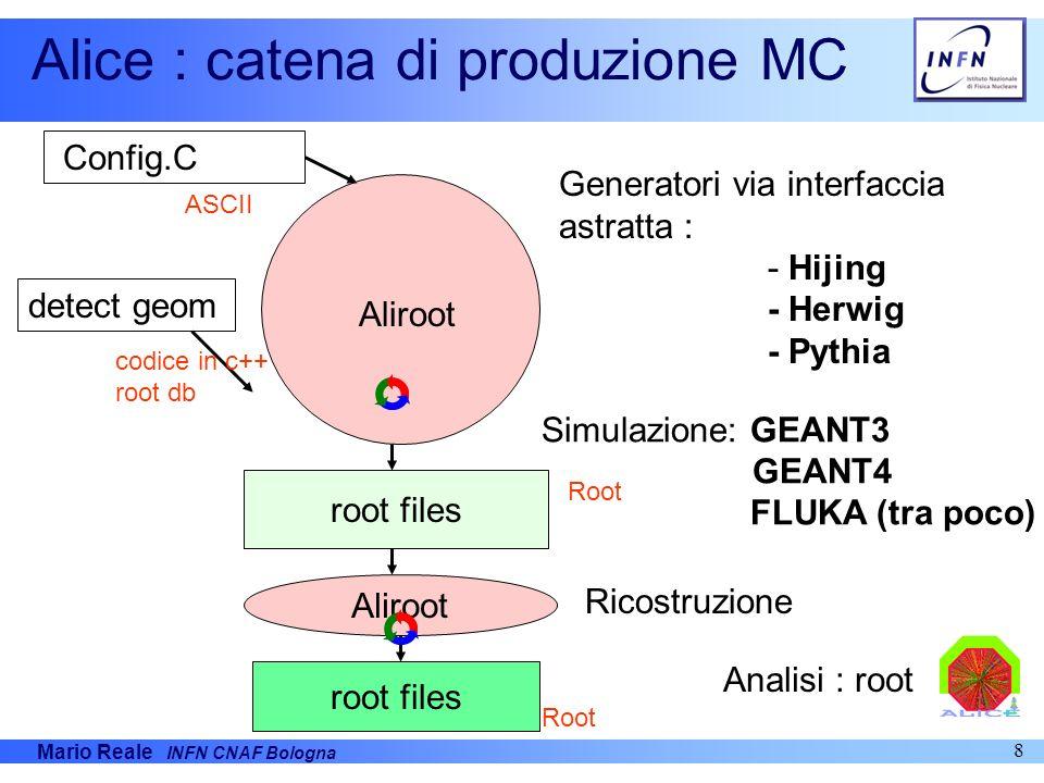 Mario Reale INFN CNAF Bologna 8 Alice : catena di produzione MC root files Config.C detect geom Generatori via interfaccia astratta : - Hijing - Herwi