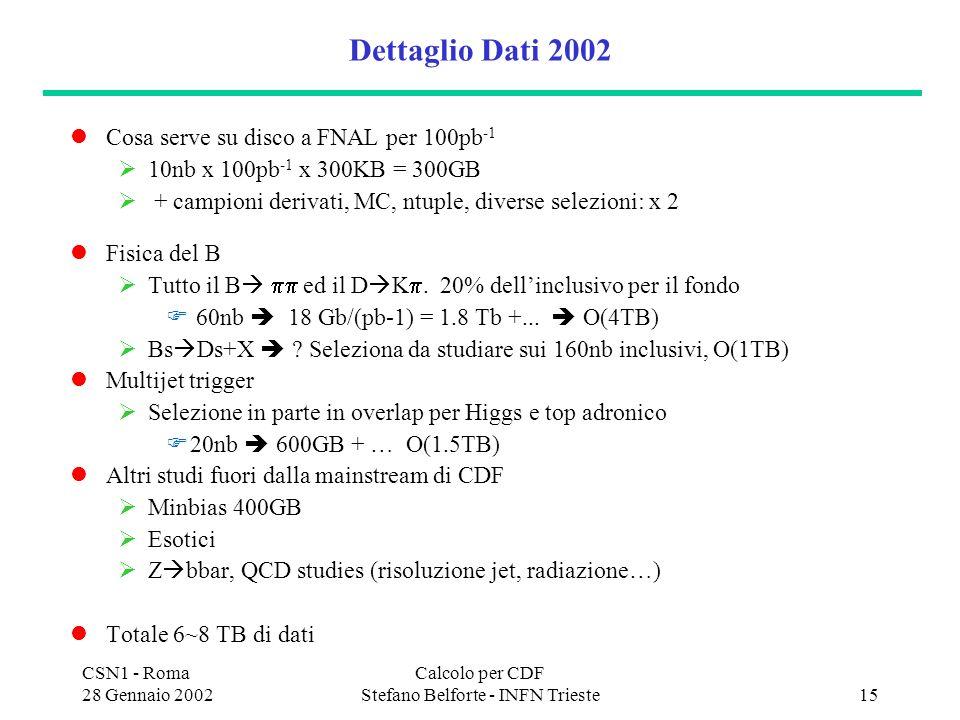 CSN1 - Roma 28 Gennaio 2002 Calcolo per CDF Stefano Belforte - INFN Trieste15 Dettaglio Dati 2002 Cosa serve su disco a FNAL per 100pb -1 10nb x 100pb -1 x 300KB = 300GB + campioni derivati, MC, ntuple, diverse selezioni: x 2 Fisica del B Tutto il B ed il D K.