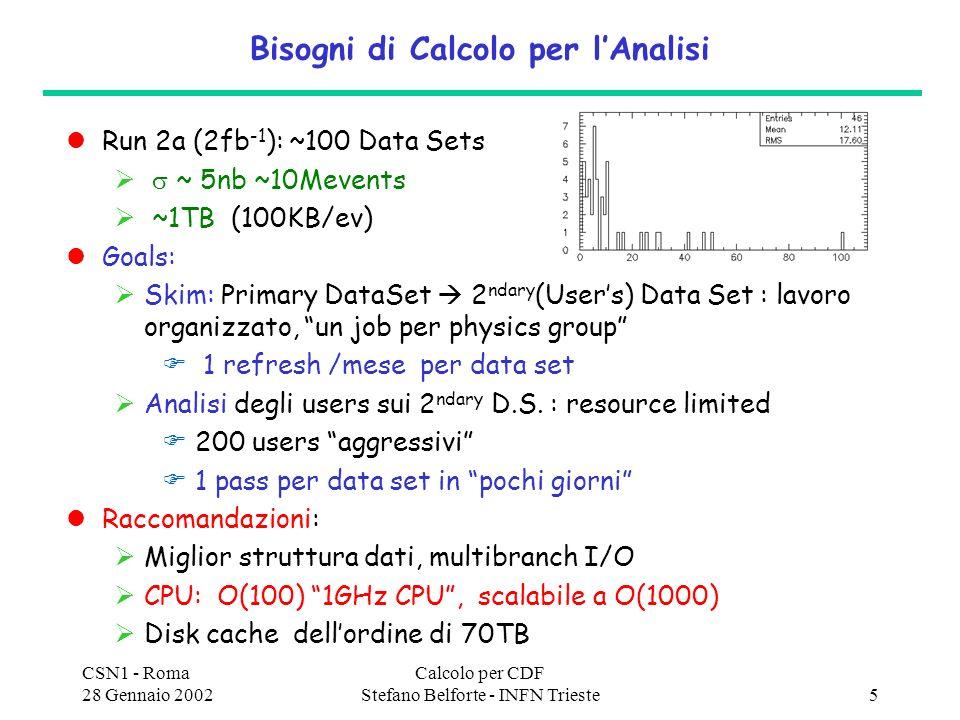 CSN1 - Roma 28 Gennaio 2002 Calcolo per CDF Stefano Belforte - INFN Trieste5 Bisogni di Calcolo per lAnalisi Run 2a (2fb -1 ): ~100 Data Sets ~ 5nb ~10Mevents ~1TB (100KB/ev) Goals: Skim: Primary DataSet 2 ndary (Users) Data Set : lavoro organizzato, un job per physics group 1 refresh /mese per data set Analisi degli users sui 2 ndary D.S.