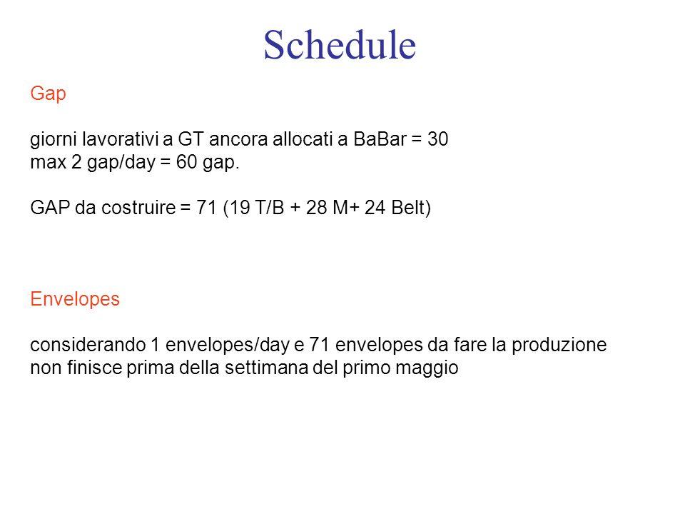 Schedule Gap giorni lavorativi a GT ancora allocati a BaBar = 30 max 2 gap/day = 60 gap.