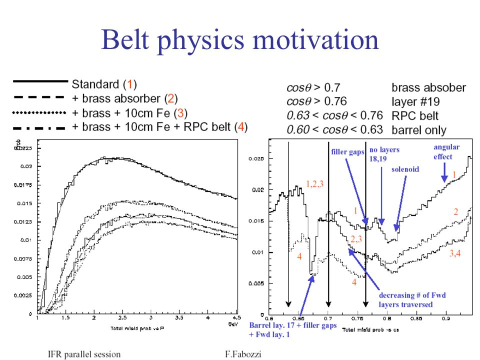 Belt physics motivation