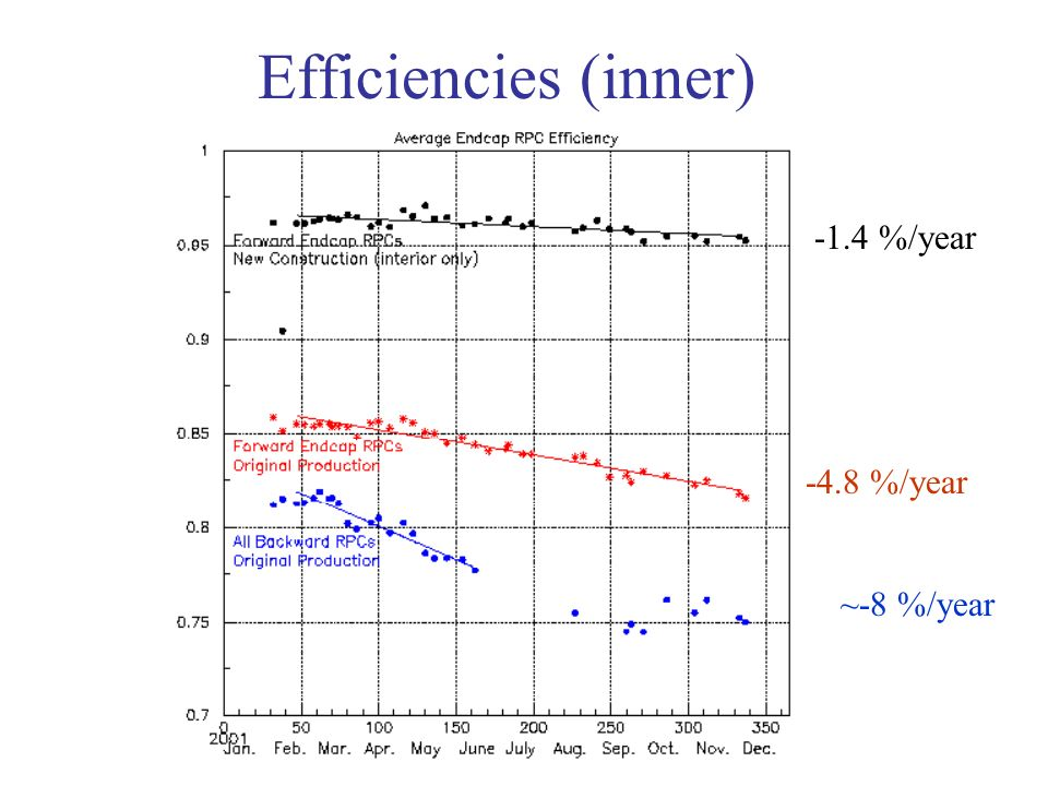 Efficiencies (inner) -1.4 %/year -4.8 %/year ~-8 %/year