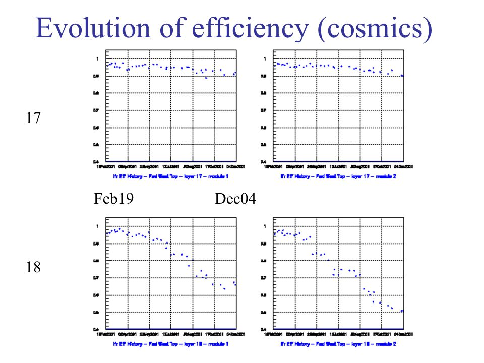 Evolution of efficiency (cosmics) 17 18 Feb19 Dec04