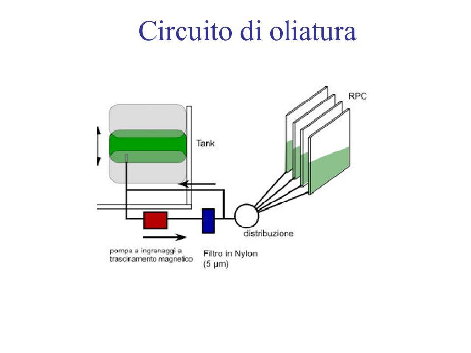 Circuito di oliatura
