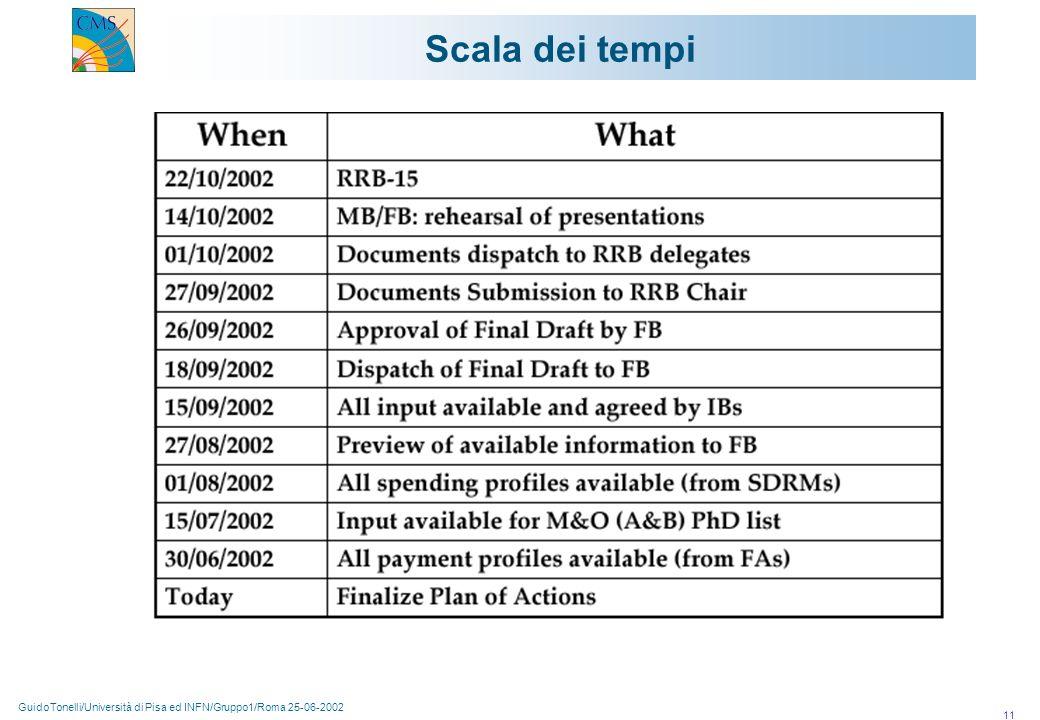GuidoTonelli/Università di Pisa ed INFN/Gruppo1/Roma 25-06-2002 11 Scala dei tempi