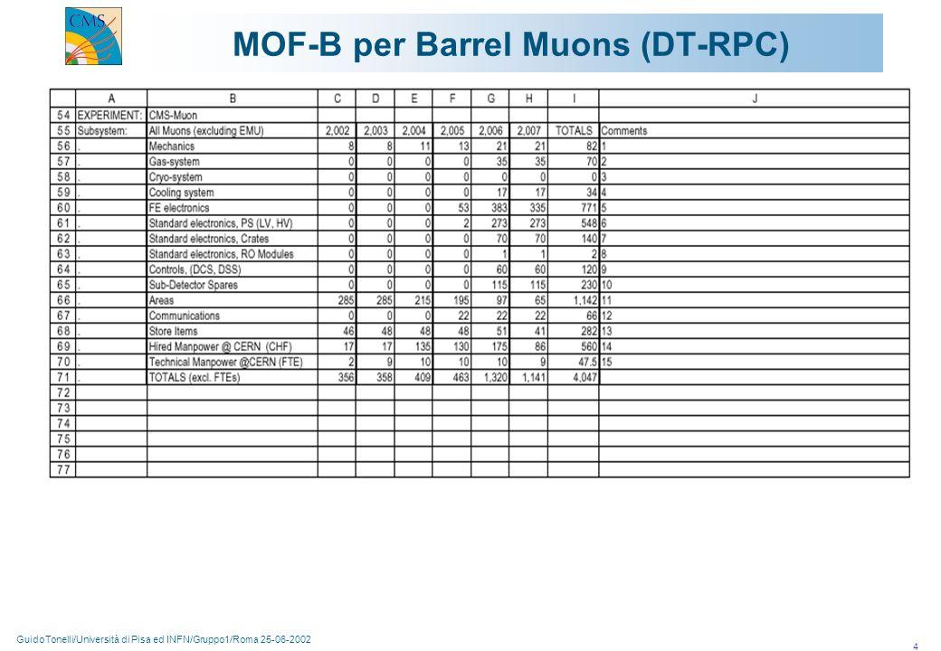 GuidoTonelli/Università di Pisa ed INFN/Gruppo1/Roma 25-06-2002 4 MOF-B per Barrel Muons (DT-RPC)