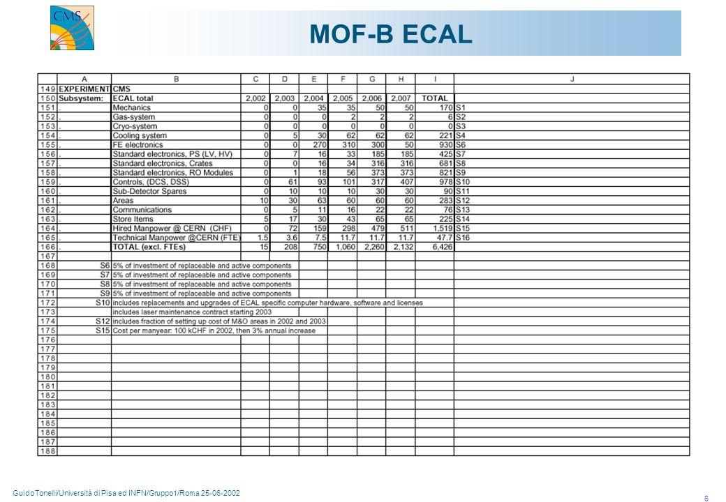 GuidoTonelli/Università di Pisa ed INFN/Gruppo1/Roma 25-06-2002 7 Assumendo che lo scrutinio di queste richieste sia positivo, la previsione di MOF-2003 per i sottorivelatori in cui siamo impegnati è la seguente: BARREL MUONS358KCHF TRACKER258KCHF ECAL206KCHF In che maniera sarebbero distribuiti fra le agenzie finanziatrici.