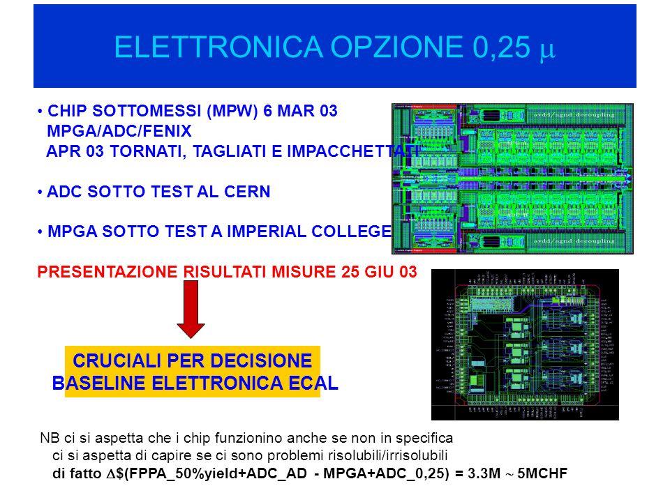 ELETTRONICA OPZIONE 0,25 CHIP SOTTOMESSI (MPW) 6 MAR 03 MPGA/ADC/FENIX APR 03 TORNATI, TAGLIATI E IMPACCHETTATI ADC SOTTO TEST AL CERN MPGA SOTTO TEST A IMPERIAL COLLEGE PRESENTAZIONE RISULTATI MISURE 25 GIU 03 CRUCIALI PER DECISIONE BASELINE ELETTRONICA ECAL NB ci si aspetta che i chip funzionino anche se non in specifica ci si aspetta di capire se ci sono problemi risolubili/irrisolubili di fatto $(FPPA_50%yield+ADC_AD - MPGA+ADC_0,25) = 3.3M 5MCHF