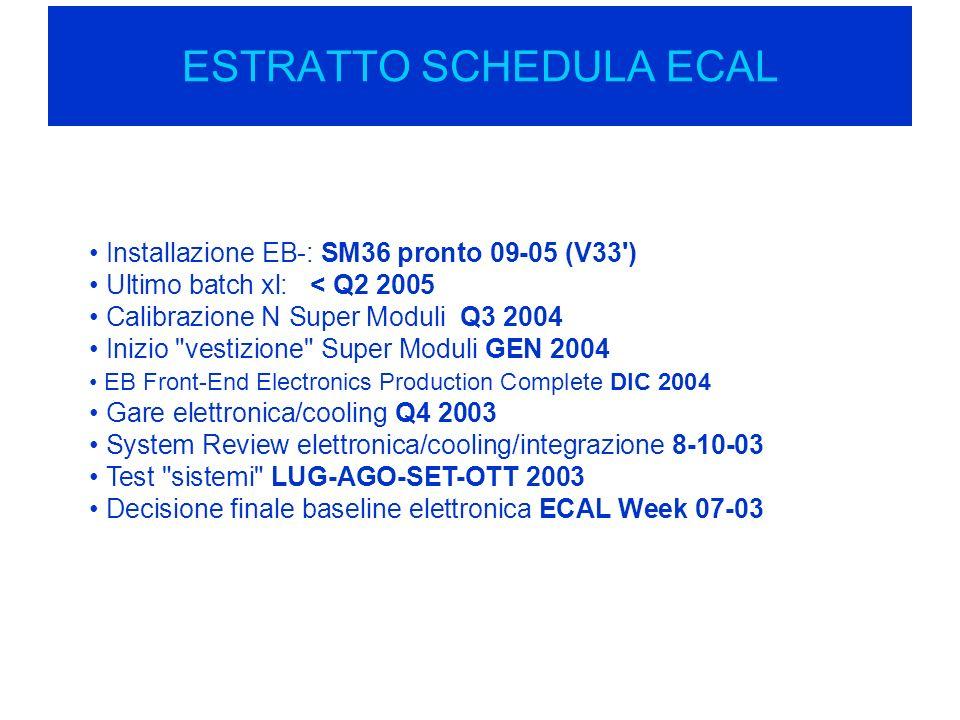 ESTRATTO SCHEDULA ECAL Installazione EB-: SM36 pronto 09-05 (V33 ) Ultimo batch xl: < Q2 2005 Calibrazione N Super Moduli Q3 2004 Inizio vestizione Super Moduli GEN 2004 EB Front-End Electronics Production Complete DIC 2004 Gare elettronica/cooling Q4 2003 System Review elettronica/cooling/integrazione 8-10-03 Test sistemi LUG-AGO-SET-OTT 2003 Decisione finale baseline elettronica ECAL Week 07-03
