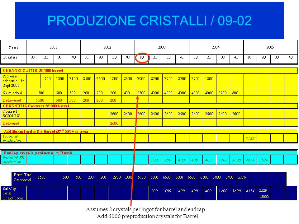 PRODUZIONE CRISTALLI / 09-02 Assumes 2 crystals per ingot for barrel and endcap Add 6000 preproduction crystals for Barrel