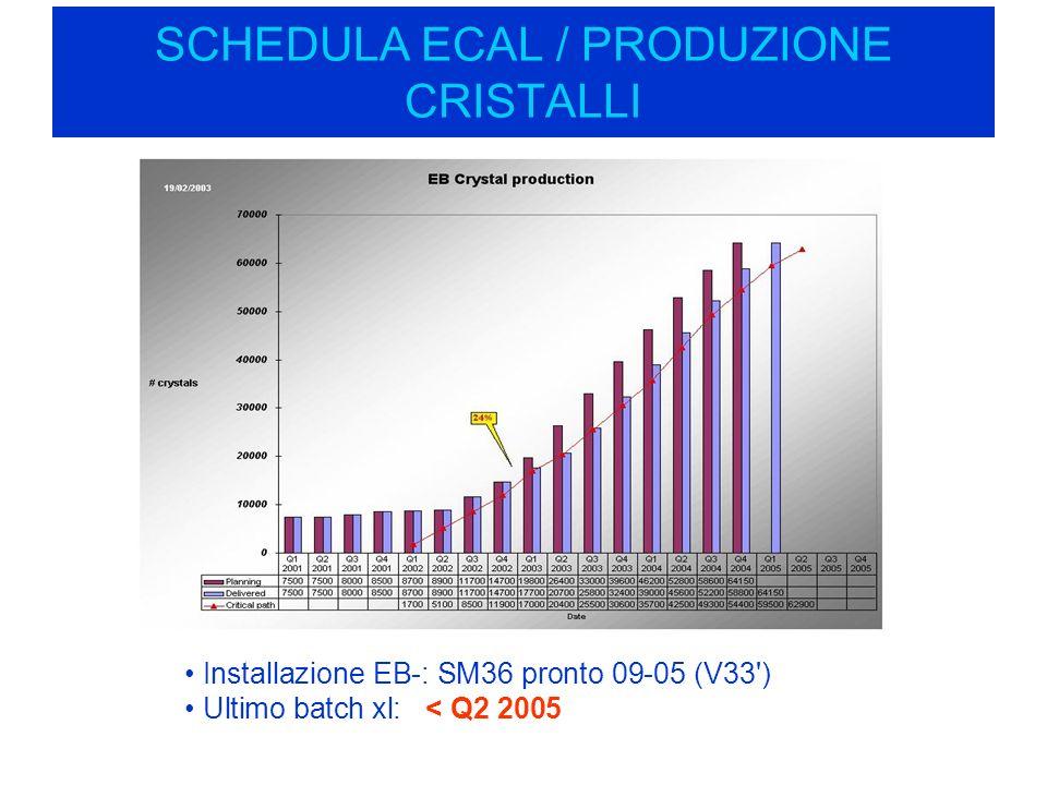 SCHEDULA ECAL / PRODUZIONE CRISTALLI Installazione EB-: SM36 pronto 09-05 (V33 ) Ultimo batch xl: < Q2 2005