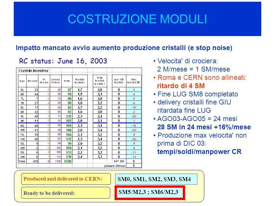 COSTRUZIONE MODULI Impatto mancato avvio aumento produzione cristalli (e stop noise) RC status: June 16, 2003 Velocita di crociera: 2 M/mese = 1 SM/mese Roma e CERN sono allineati: ritardo di 4 SM Fine LUG SM8 completato delivery cristalli fine GIU ritardata fine LUG AGO03-AGO05 = 24 mesi 28 SM in 24 mesi +16%/mese Produzione max velocita non prima di DIC 03: tempi/soldi/manpower CR Produced and delivered to CERN: SM0, SM1, SM2, SM3, SM4 Ready to be delivered: SM5/M2,3 ; SM6/M2,3