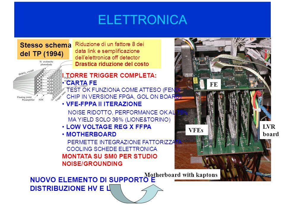 ELETTRONICA Stesso schema del TP (1994) Motherboard with kaptons VFEs LVR board FE NUOVO ELEMENTO DI SUPPORTO E DISTRIBUZIONE HV E LV I TORRE TRIGGER COMPLETA: CARTA FE TEST OK FUNZIONA COME ATTESO (FENIX CHIP IN VERSIONE FPGA, GOL ON BOARD) VFE-FPPA II ITERAZIONE NOISE RIDOTTO, PERFORMANCE OK AL 75% MA YIELD SOLO 36% (LIONE&TORINO) LOW VOLTAGE REG X FFPA MOTHERBOARD PERMETTE INTEGRAZIONE FATTORIZZATA COOLING SCHEDE ELETTRONICA MONTATA SU SM0 PER STUDIO NOISE/GROUNDING Riduzione di un fattore 8 dei data link e semplificazione dellelettronica off detector Drastica riduzione del costo