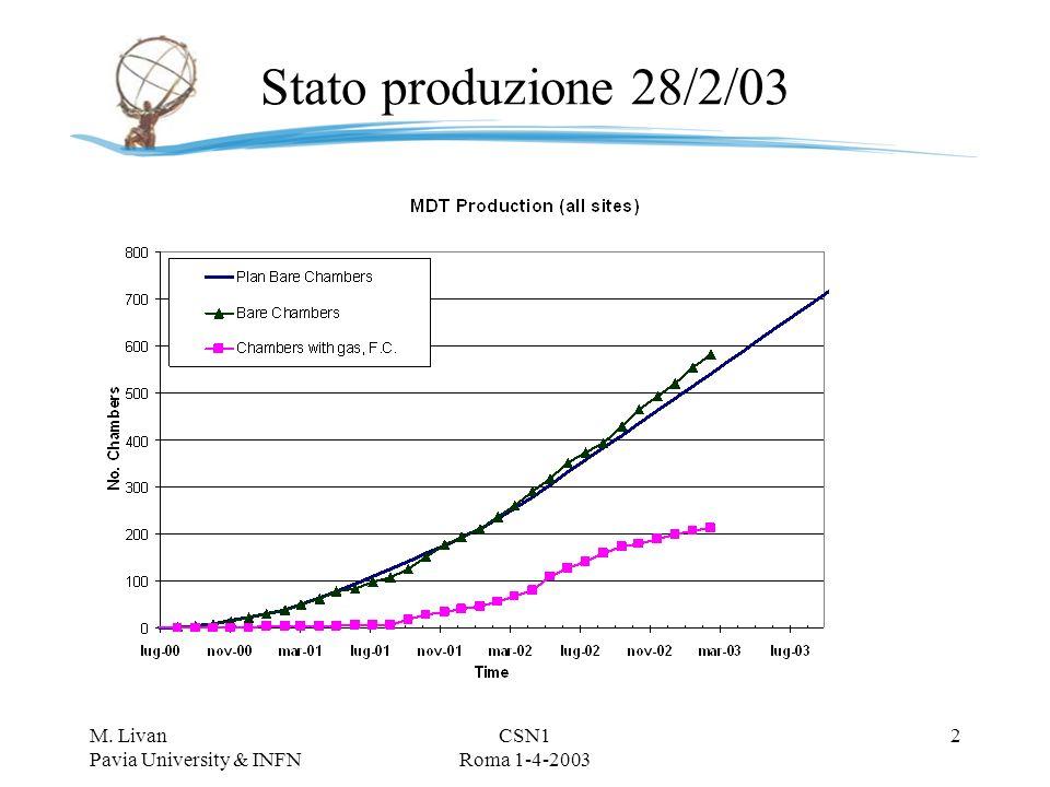 ATLAS MDT Italia Status report M.