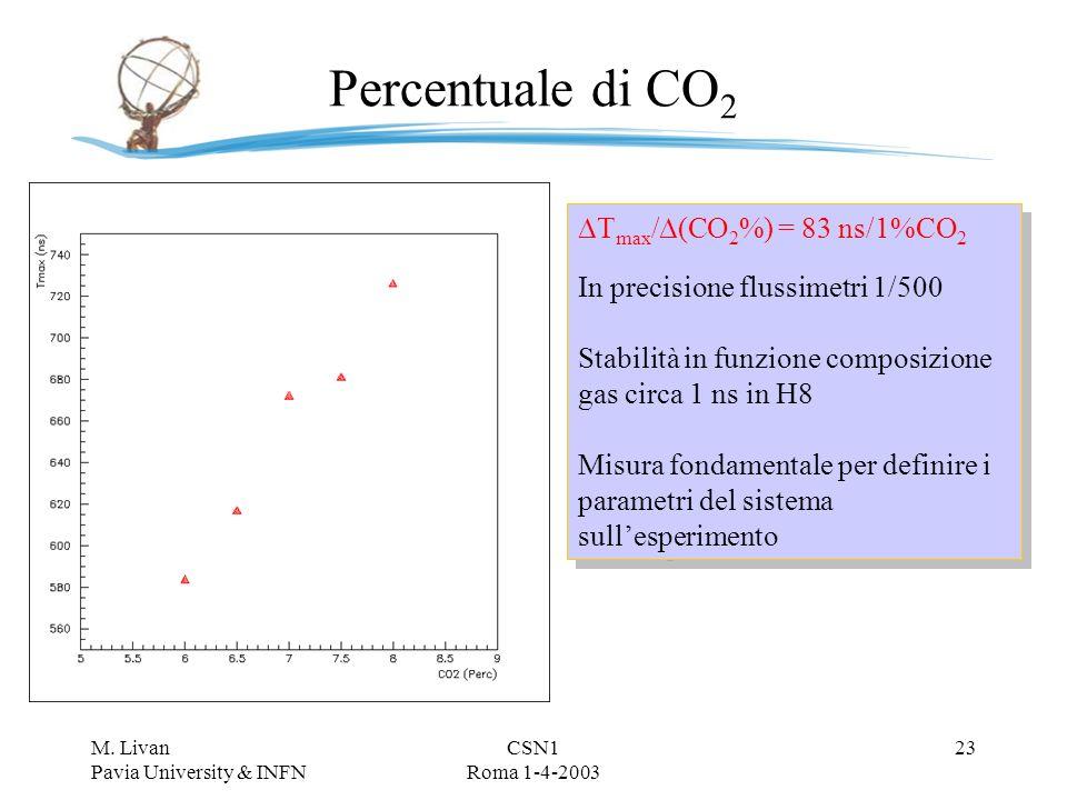 M. Livan Pavia University & INFN CSN1 Roma 1-4-2003 22 Risultati test beam 2002 H8 Gas –% CO 2 –Concentrazione vapore H 2 O –Temperatura –Uniformità r
